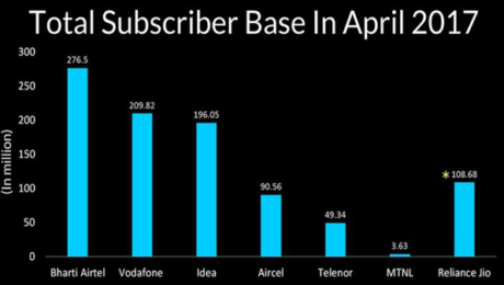 mobile-subscribers